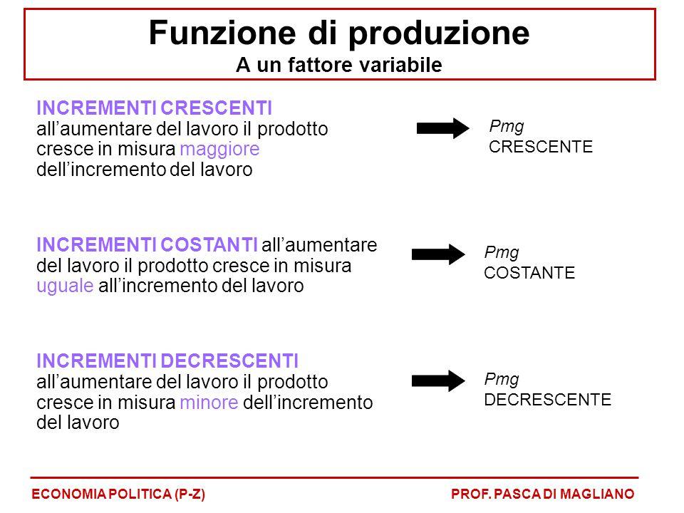 Funzione di produzione A un fattore variabile ECONOMIA POLITICA (P-Z)PROF. PASCA DI MAGLIANO INCREMENTI CRESCENTI all'aumentare del lavoro il prodotto