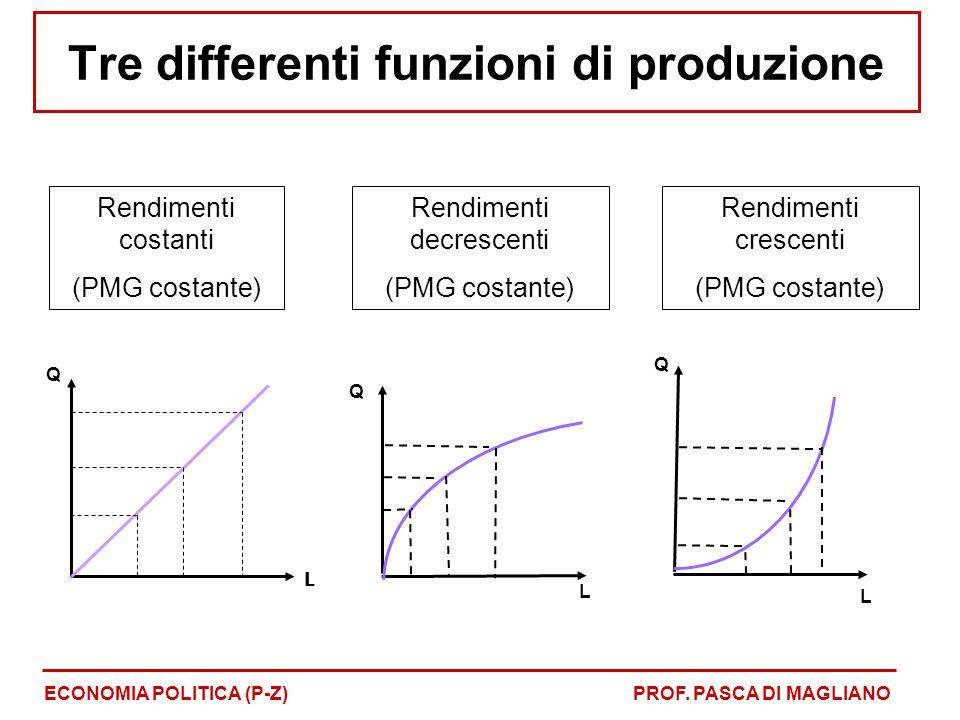 Tre differenti funzioni di produzione ECONOMIA POLITICA (P-Z)PROF. PASCA DI MAGLIANO Q L Q L Q L Rendimenti costanti (PMG costante) Rendimenti decresc