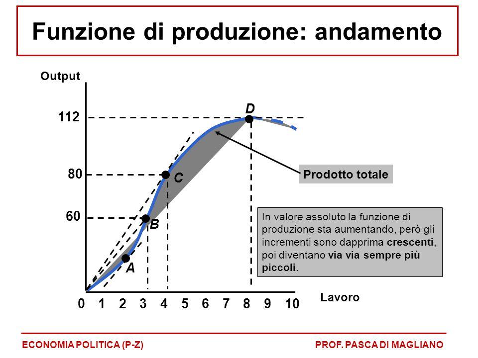 Funzione di produzione: andamento ECONOMIA POLITICA (P-Z)PROF. PASCA DI MAGLIANO Prodotto totale In valore assoluto la funzione di produzione sta aume