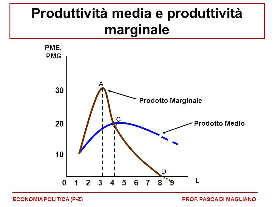 Produttività media e produttività marginale ECONOMIA POLITICA (P-Z)PROF. PASCA DI MAGLIANO PME, PMG Prodotto Medio 8 10 20 023456791 L 30 c Prodotto M