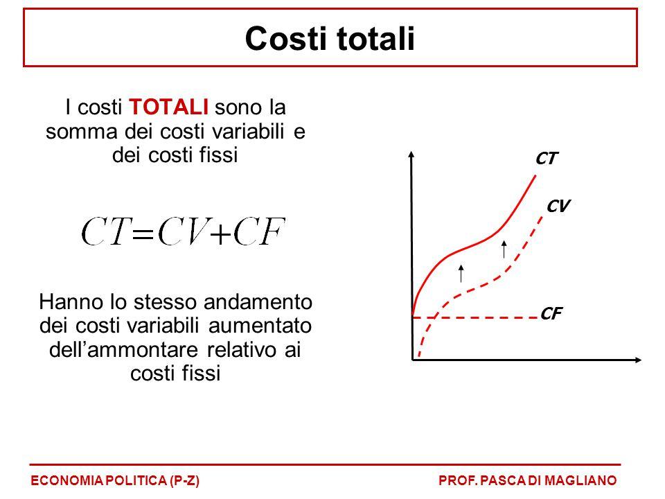 Costi totali I costi TOTALI sono la somma dei costi variabili e dei costi fissi Hanno lo stesso andamento dei costi variabili aumentato dell'ammontare relativo ai costi fissi ECONOMIA POLITICA (P-Z)PROF.