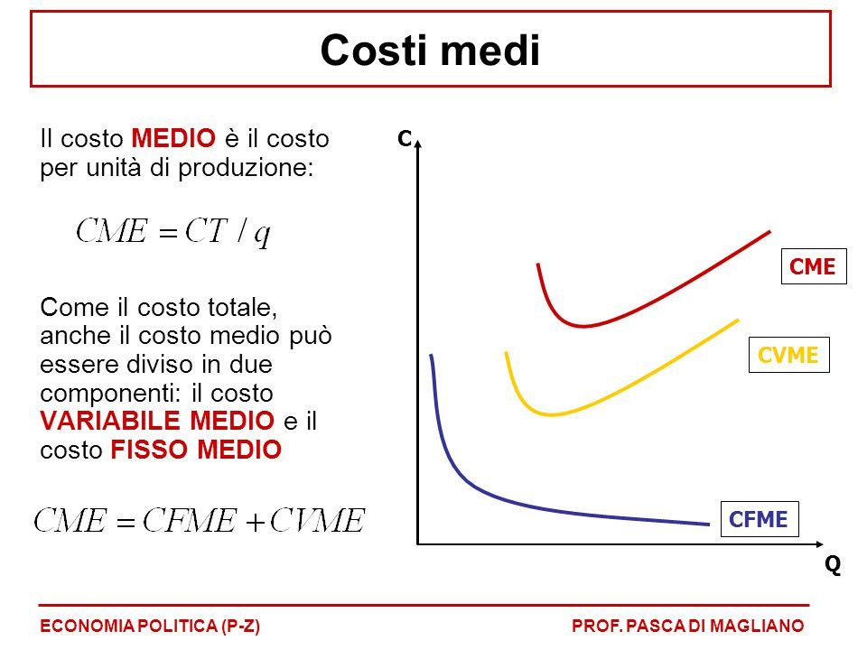 Costi medi Il costo MEDIO è il costo per unità di produzione: Come il costo totale, anche il costo medio può essere diviso in due componenti: il costo VARIABILE MEDIO e il costo FISSO MEDIO ECONOMIA POLITICA (P-Z)PROF.