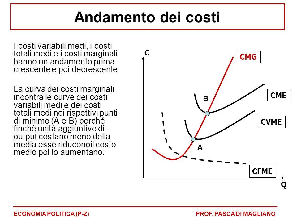 Andamento dei costi I costi variabili medi, i costi totali medi e i costi marginali hanno un andamento prima crescente e poi decrescente La curva dei costi marginali incontra le curve dei costi variabili medi e dei costi totali medi nei rispettivi punti di minimo (A e B) perché finchè unità aggiuntive di output costano meno della media esse riduconoil costo medio poi lo aumentano.