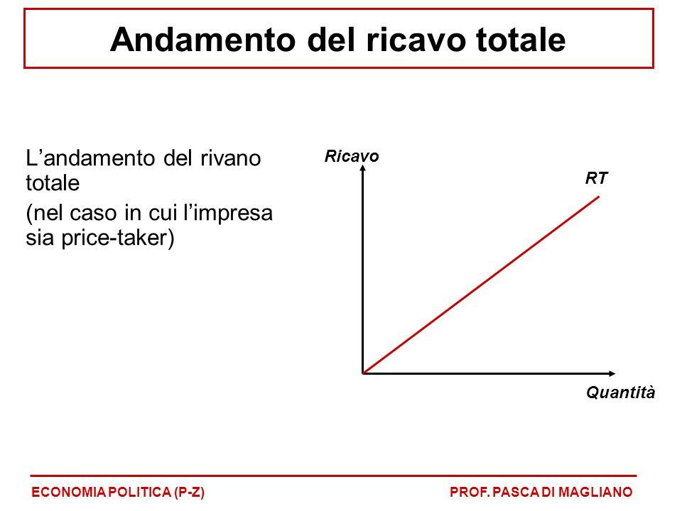 Andamento del ricavo totale L'andamento del rivano totale (nel caso in cui l'impresa sia price-taker) ECONOMIA POLITICA (P-Z)PROF. PASCA DI MAGLIANO R