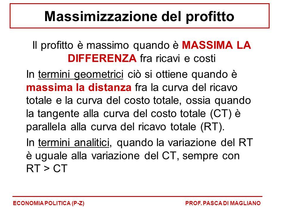 Massimizzazione del profitto Il profitto è massimo quando è MASSIMA LA DIFFERENZA fra ricavi e costi In termini geometrici ciò si ottiene quando è massima la distanza fra la curva del ricavo totale e la curva del costo totale, ossia quando la tangente alla curva del costo totale (CT) è parallela alla curva del ricavo totale (RT).