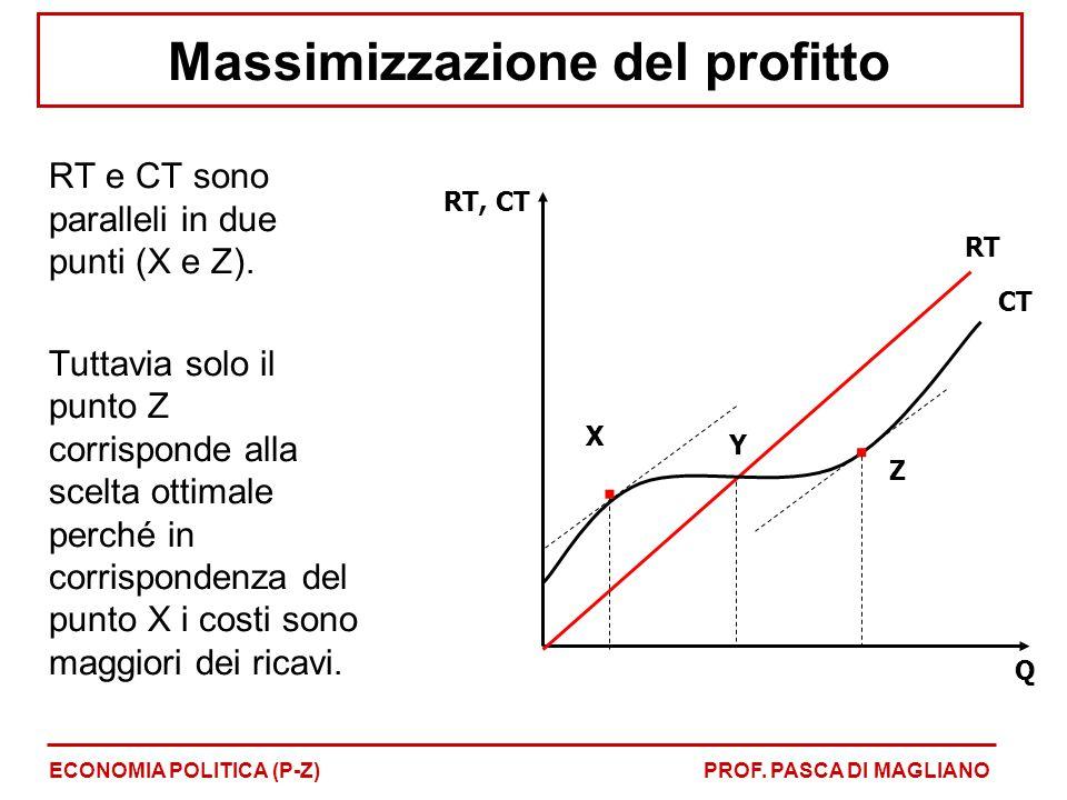 Massimizzazione del profitto RT e CT sono paralleli in due punti (X e Z). Tuttavia solo il punto Z corrisponde alla scelta ottimale perché in corrispo