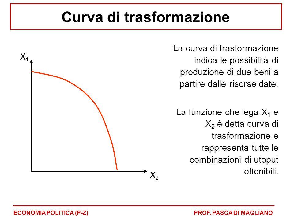 Curva di trasformazione La curva di trasformazione indica le possibilità di produzione di due beni a partire dalle risorse date. La funzione che lega