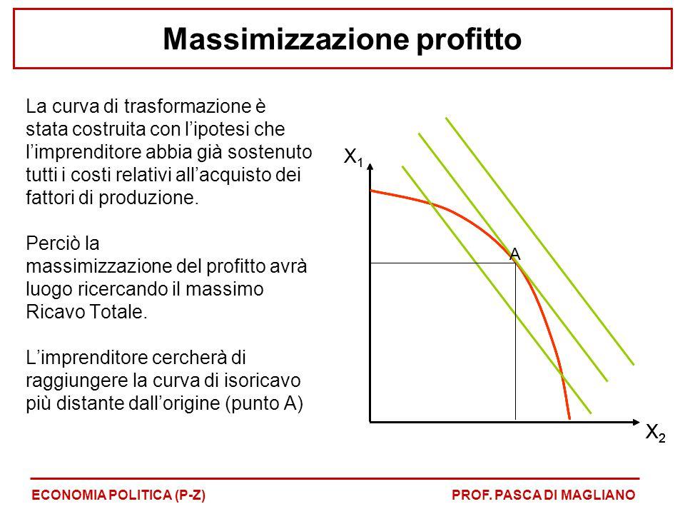 Massimizzazione profitto La curva di trasformazione è stata costruita con l'ipotesi che l'imprenditore abbia già sostenuto tutti i costi relativi all'
