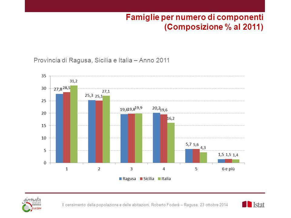 Il censimento della popolazione e delle abitazioni, Roberto Foderà – Ragusa, 23 ottobre 2014 Provincia di Ragusa, Sicilia e Italia – Anno 2011 Famiglie per numero di componenti (Composizione % al 2011)