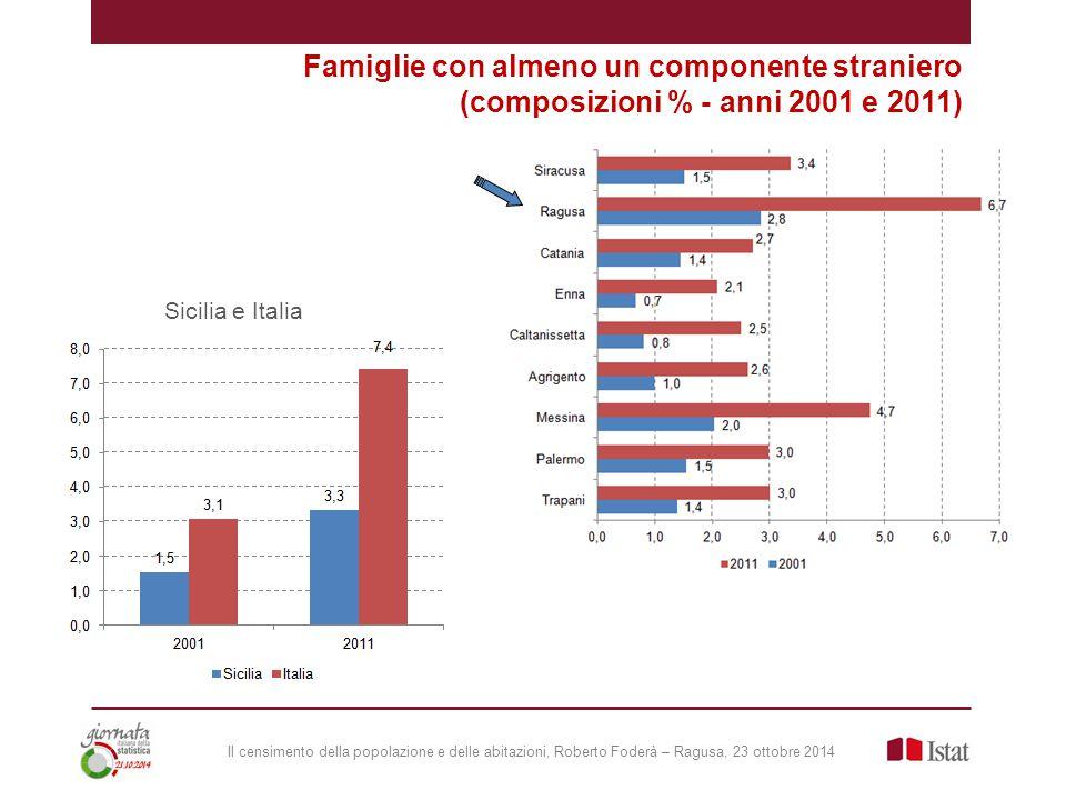 Il censimento della popolazione e delle abitazioni, Roberto Foderà – Ragusa, 23 ottobre 2014 Famiglie con almeno un componente straniero (composizioni % - anni 2001 e 2011) Sicilia e Italia