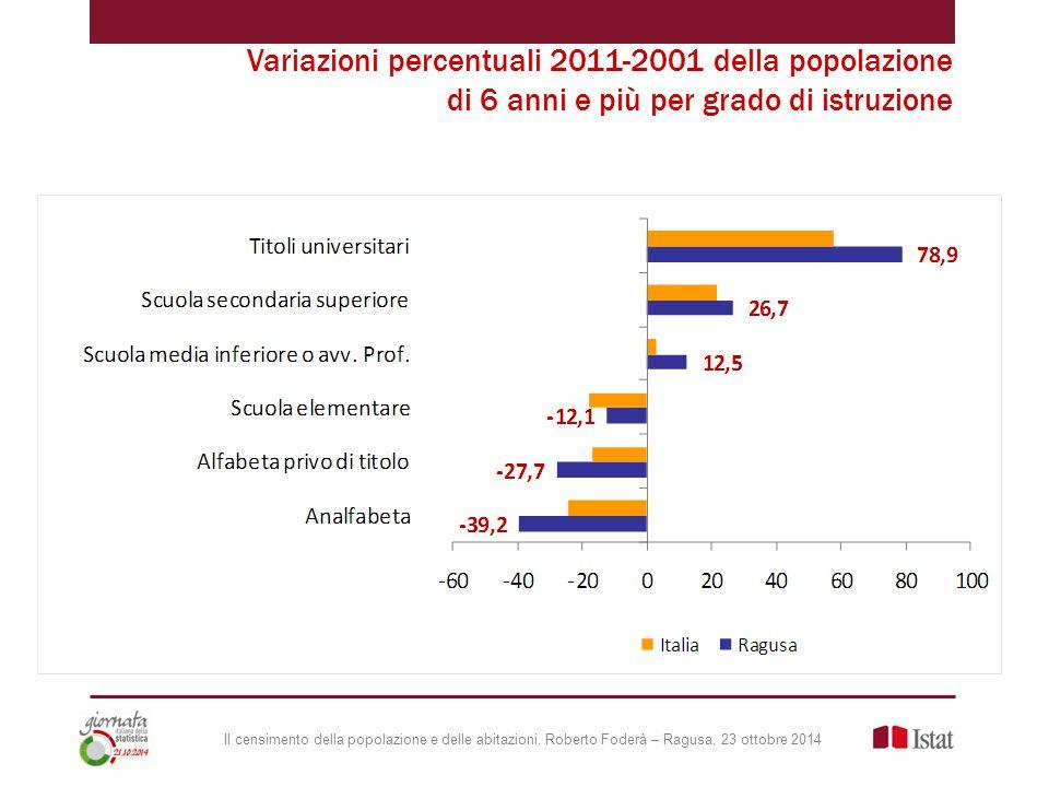 Il censimento della popolazione e delle abitazioni, Roberto Foderà – Ragusa, 23 ottobre 2014 Variazioni percentuali 2011-2001 della popolazione di 6 anni e più per grado di istruzione