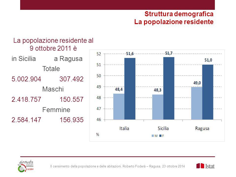 Il censimento della popolazione e delle abitazioni, Roberto Foderà – Ragusa, 23 ottobre 2014 La popolazione residente al 9 ottobre 2011 è in Sicilia a Ragusa Totale 5.002.904 307.492 Maschi 2.418.757 150.557 Femmine 2.584.147 156.935 Struttura demografica La popolazione residente