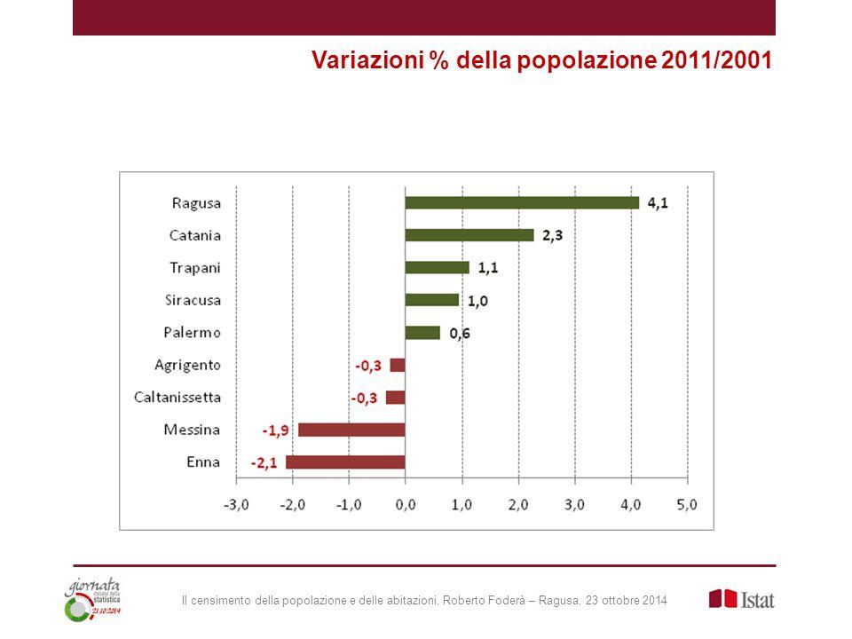 Il censimento della popolazione e delle abitazioni, Roberto Foderà – Ragusa, 23 ottobre 2014 Variazioni % della popolazione 2011/2001