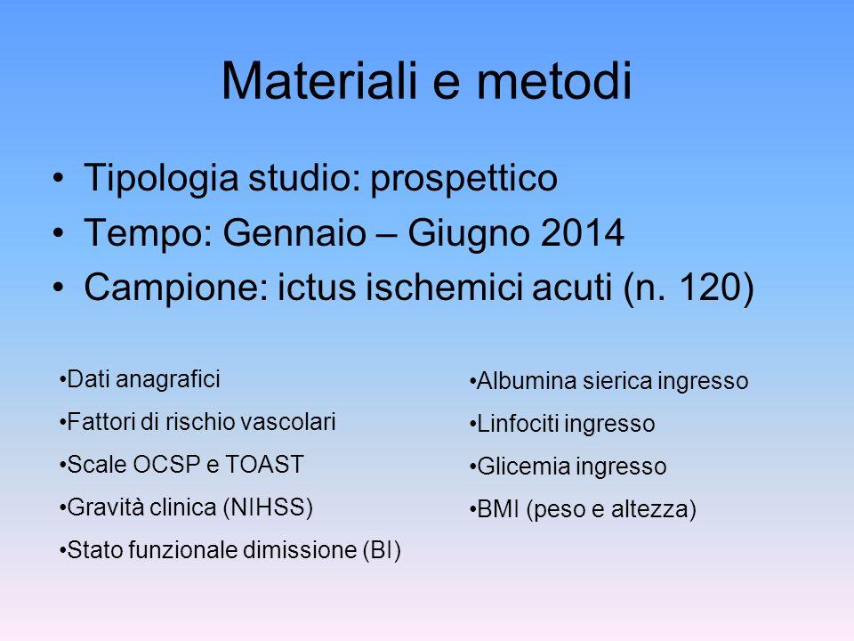 Materiali e metodi Tipologia studio: prospettico Tempo: Gennaio – Giugno 2014 Campione: ictus ischemici acuti (n. 120) Dati anagrafici Fattori di risc
