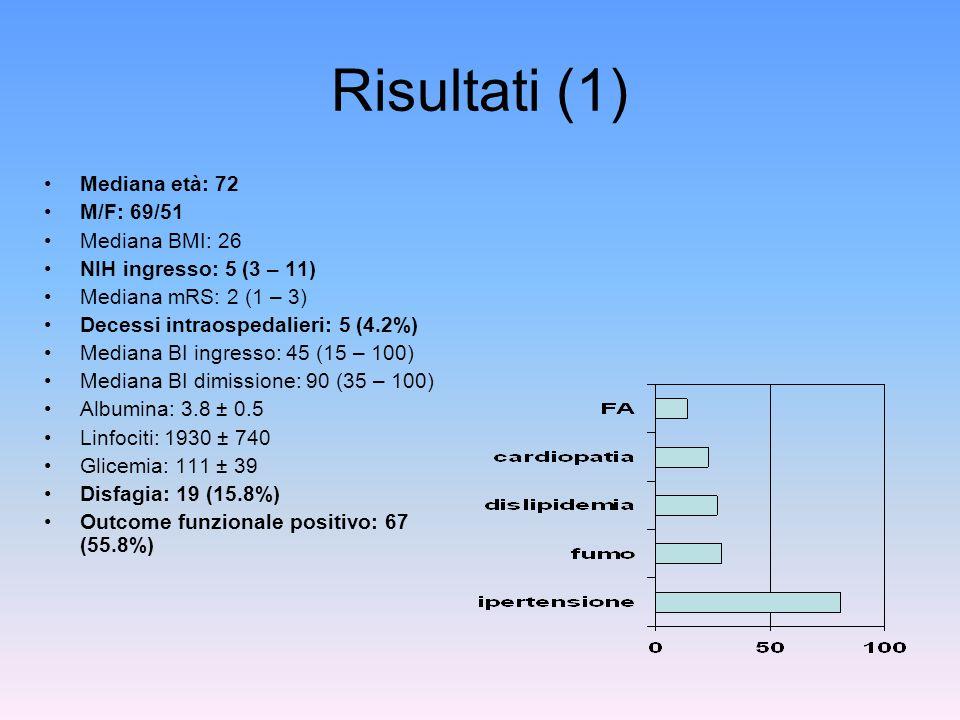 Risultati (1) Mediana età: 72 M/F: 69/51 Mediana BMI: 26 NIH ingresso: 5 (3 – 11) Mediana mRS: 2 (1 – 3) Decessi intraospedalieri: 5 (4.2%) Mediana BI