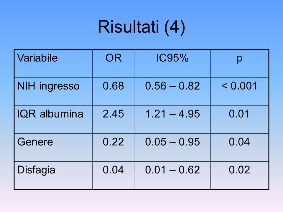 Risultati (4) VariabileORIC95%p NIH ingresso0.680.56 – 0.82< 0.001 IQR albumina2.451.21 – 4.950.01 Genere0.220.05 – 0.950.04 Disfagia0.040.01 – 0.620.