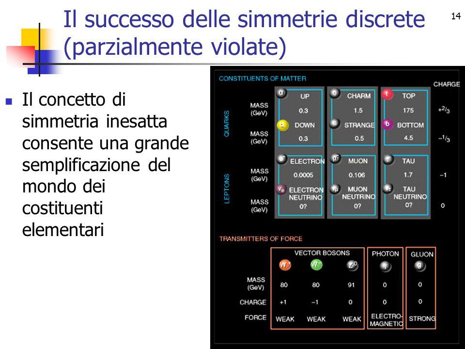 14 Il successo delle simmetrie discrete (parzialmente violate) Il concetto di simmetria inesatta consente una grande semplificazione del mondo dei costituenti elementari