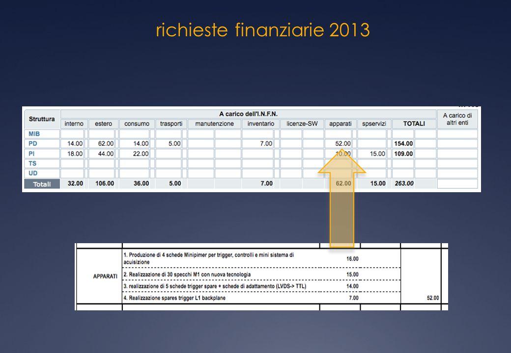 richieste finanziarie 2013