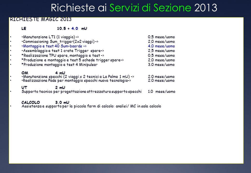 Richieste ai Servizi di Sezione 2013 RICHIESTE MAGIC 2013 LE 10.5 + 4.0 mU Manutenzione LT1 (1 viaggio) -> 0,5 mese/uomoManutenzione LT1 (1 viaggio) -> 0,5 mese/uomo Commissioning Sum_trigger(2x2 viaggi) -> 2,0 mese/uomoCommissioning Sum_trigger(2x2 viaggi) -> 2,0 mese/uomo Montaggio e test 40 Sum-baords -> 4,0 mese/uomoMontaggio e test 40 Sum-baords -> 4,0 mese/uomo Assemblaggio e test 1 crate Trigger spare-> 2,5 mese/uomoAssemblaggio e test 1 crate Trigger spare-> 2,5 mese/uomo *Realizzazione TPU spare, montaggio e test -> 0,5 mese/uomo*Realizzazione TPU spare, montaggio e test -> 0,5 mese/uomo *Produzione e montaggio e test 5 schede trigger spare->2,0 mese/uomo*Produzione e montaggio e test 5 schede trigger spare->2,0 mese/uomo *Produzione montaggio e test 4 Minipulsar3.0 mese/uomo*Produzione montaggio e test 4 Minipulsar3.0 mese/uomo OM4 mU Manutenzione specchi (2 viaggi x 2 tecnici a La Palma 1 mU) -> 2.0 mese/uomoManutenzione specchi (2 viaggi x 2 tecnici a La Palma 1 mU) -> 2.0 mese/uomo Realizzazione Pads per montaggio specchi nuova tecnologia-> 2.0 mese/uomoRealizzazione Pads per montaggio specchi nuova tecnologia-> 2.0 mese/uomo UT2 mU Supporto tecnico per progettazione attrezzatura supporto specchi1.0 mese/uomoSupporto tecnico per progettazione attrezzatura supporto specchi1.0 mese/uomo CALCOLO3.0 mU Assistenza e supporto per la piccola farm di calcolo: analisi/ MC in sala calcoloAssistenza e supporto per la piccola farm di calcolo: analisi/ MC in sala calcolo