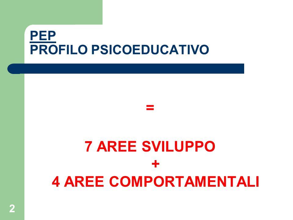 2 PEP PROFILO PSICOEDUCATIVO = 7 AREE SVILUPPO + 4 AREE COMPORTAMENTALI