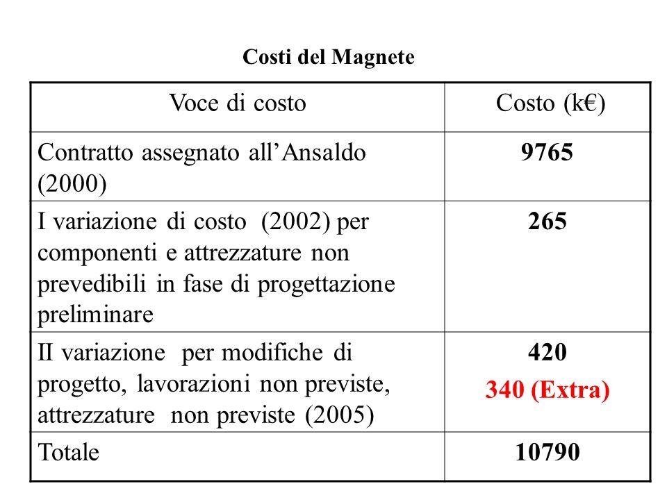 Costi del Magnete Voce di costo Costo (k€) Contratto assegnato all'Ansaldo (2000) 9765 I variazione di costo (2002) per componenti e attrezzature non prevedibili in fase di progettazione preliminare 265 II variazione per modifiche di progetto, lavorazioni non previste, attrezzature non previste (2005) 420 340 (Extra) Totale10790