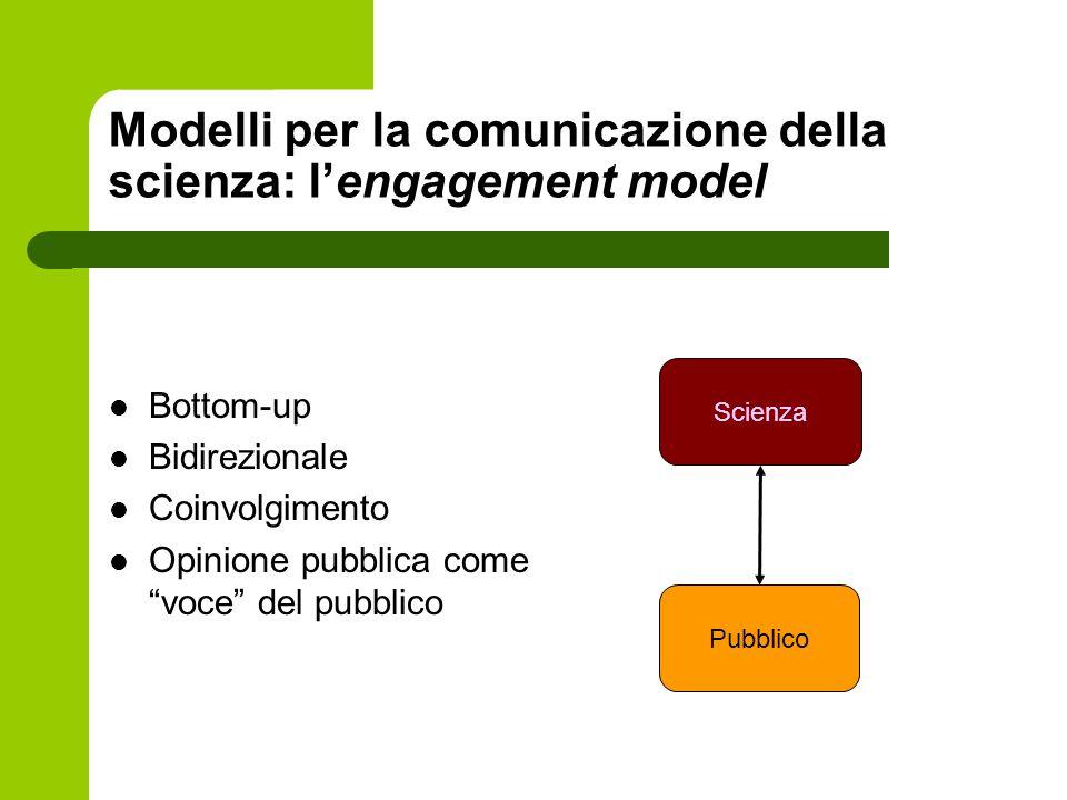 Modelli per la comunicazione della scienza: l'engagement model Bottom-up Bidirezionale Coinvolgimento Opinione pubblica come voce del pubblico Scienza Pubblico