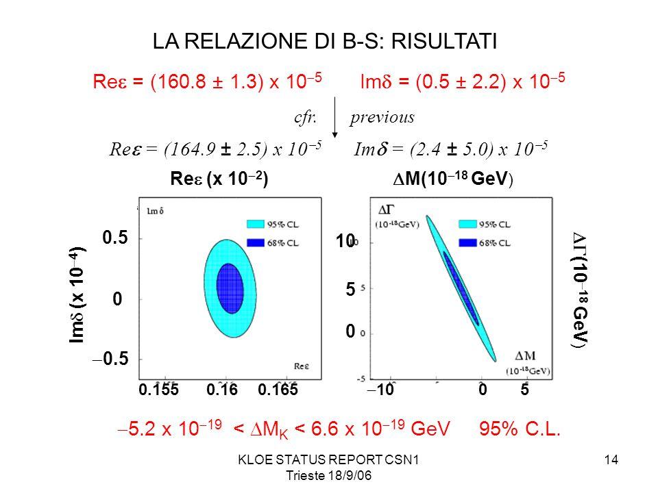 KLOE STATUS REPORT CSN1 Trieste 18/9/06 14 LA RELAZIONE DI B-S: RISULTATI 0  0.5 0.5 Im  (x 10  4 ) Re  (x 10  2 ) 0.1550.160.165  M(10  18 GeV )  (10  18 GeV ) 10 5 0  10 0 5 Re  = (160.8 ± 1.3) x 10  5 Im  = (0.5 ± 2.2) x 10  5 Re  = (164.9 ± 2.5) x 10  5 Im  = (2.4 ± 5.0) x 10  5 cfr.previous  5.2 x 10  19 <  M K < 6.6 x 10  19 GeV 95% C.L.