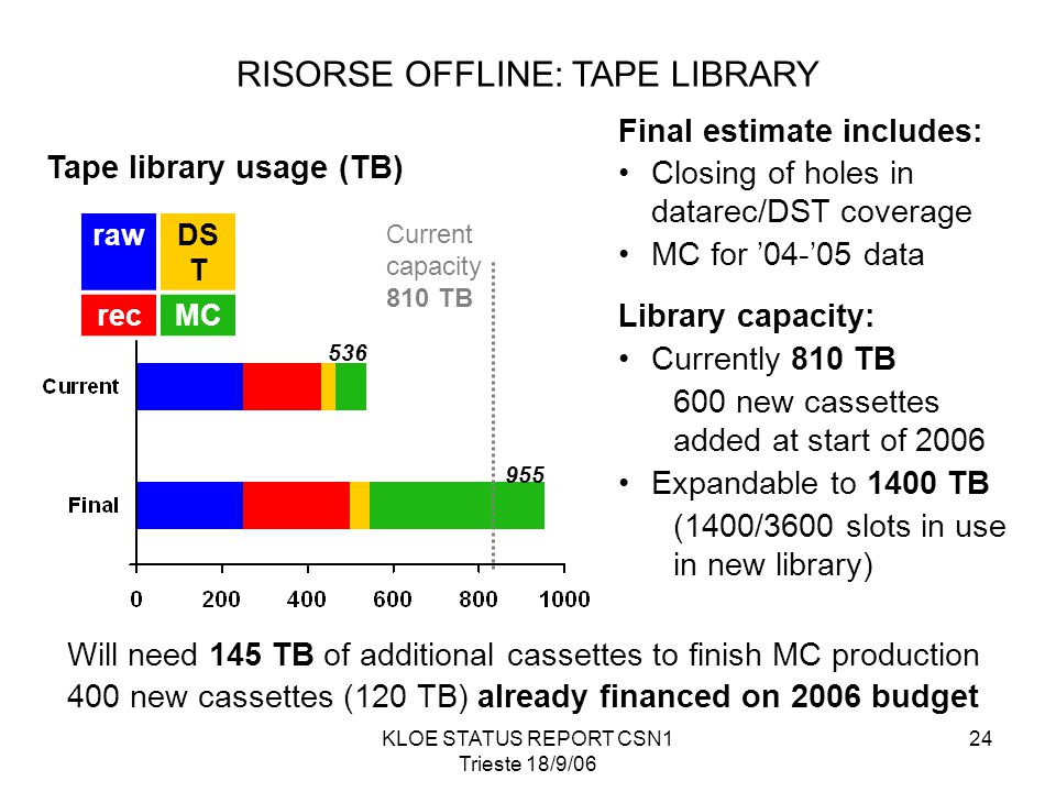 KLOE STATUS REPORT CSN1 Trieste 18/9/06 24 Tape library usage (TB) rawDS T recMC 536 955 Current capacity 810 TB Final estimate includes: Closing of holes in datarec/DST coverage MC for '04-'05 data Library capacity: Currently 810 TB 600 new cassettes added at start of 2006 Expandable to 1400 TB (1400/3600 slots in use in new library) Will need 145 TB of additional cassettes to finish MC production 400 new cassettes (120 TB) already financed on 2006 budget RISORSE OFFLINE: TAPE LIBRARY