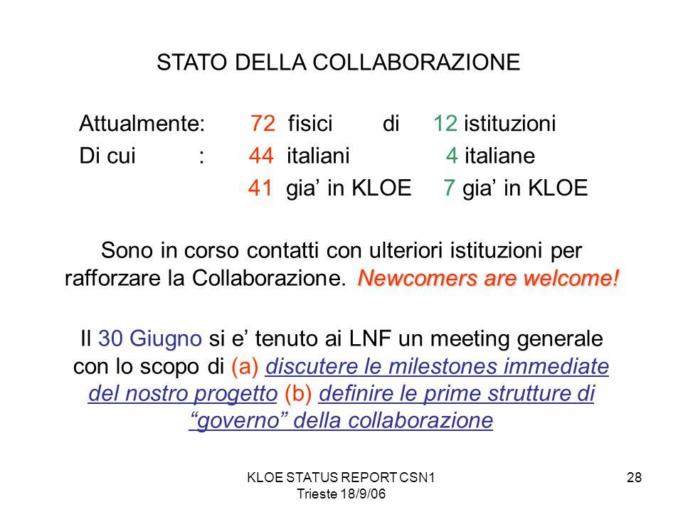 KLOE STATUS REPORT CSN1 Trieste 18/9/06 28 Attualmente: 72 fisici di 12 istituzioni Di cui : 44 italiani 4 italiane 41 gia' in KLOE 7 gia' in KLOE Newcomers are welcome.