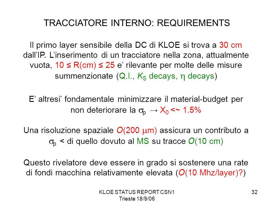 KLOE STATUS REPORT CSN1 Trieste 18/9/06 32 TRACCIATORE INTERNO: REQUIREMENTS Il primo layer sensibile della DC di KLOE si trova a 30 cm dall'IP.