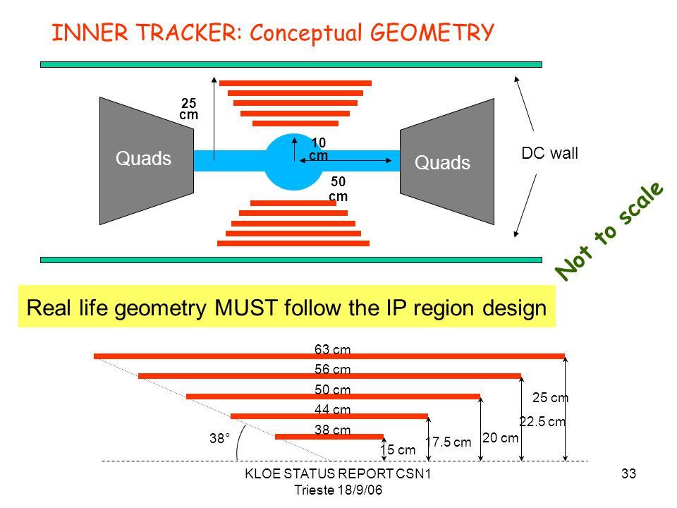 KLOE STATUS REPORT CSN1 Trieste 18/9/06 33 15 cm 17.5 cm 20 cm 22.5 cm 25 cm 38 cm 44 cm 50 cm 56 cm 63 cm 38° Real life geometry MUST follow the IP region design INNER TRACKER: Conceptual GEOMETRY Not to scale 10 cm 50 cm 25 cm DC wall Quads