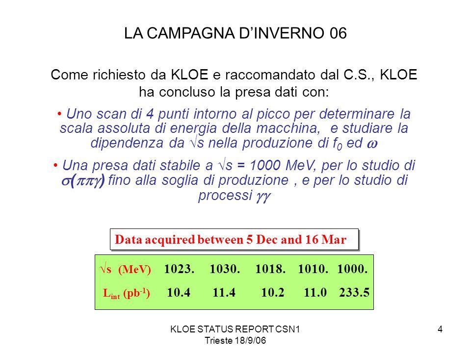 KLOE STATUS REPORT CSN1 Trieste 18/9/06 4 LA CAMPAGNA D'INVERNO 06 Come richiesto da KLOE e raccomandato dal C.S., KLOE ha concluso la presa dati con: Uno scan di 4 punti intorno al picco per determinare la scala assoluta di energia della macchina, e studiare la dipendenza da √s nella produzione di f 0 ed  Una presa dati stabile a √s = 1000 MeV, per lo studio di  (  ) fino alla soglia di produzione, e per lo studio di processi  √s (MeV) 1023.