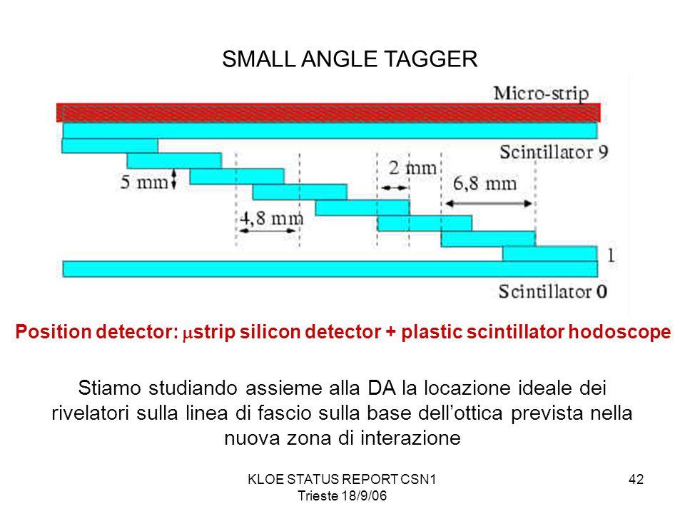 KLOE STATUS REPORT CSN1 Trieste 18/9/06 42 SMALL ANGLE TAGGER Position detector:  strip silicon detector + plastic scintillator hodoscope Stiamo studiando assieme alla DA la locazione ideale dei rivelatori sulla linea di fascio sulla base dell'ottica prevista nella nuova zona di interazione
