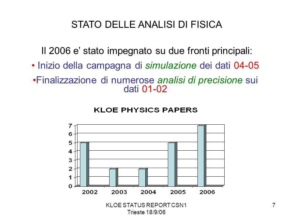 KLOE STATUS REPORT CSN1 Trieste 18/9/06 7 Il 2006 e' stato impegnato su due fronti principali: Inizio della campagna di simulazione dei dati 04-05 Finalizzazione di numerose analisi di precisione sui dati 01-02 STATO DELLE ANALISI DI FISICA