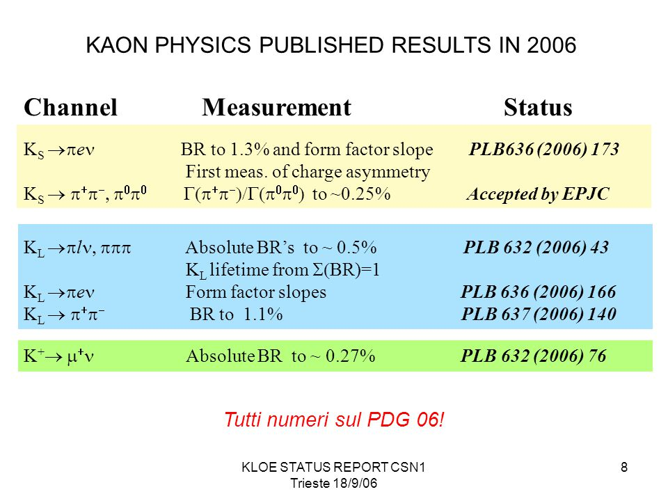 KLOE STATUS REPORT CSN1 Trieste 18/9/06 8 Channel Measurement Status K S  e BR to 1.3% and form factor slope PLB636 (2006) 173 First meas.