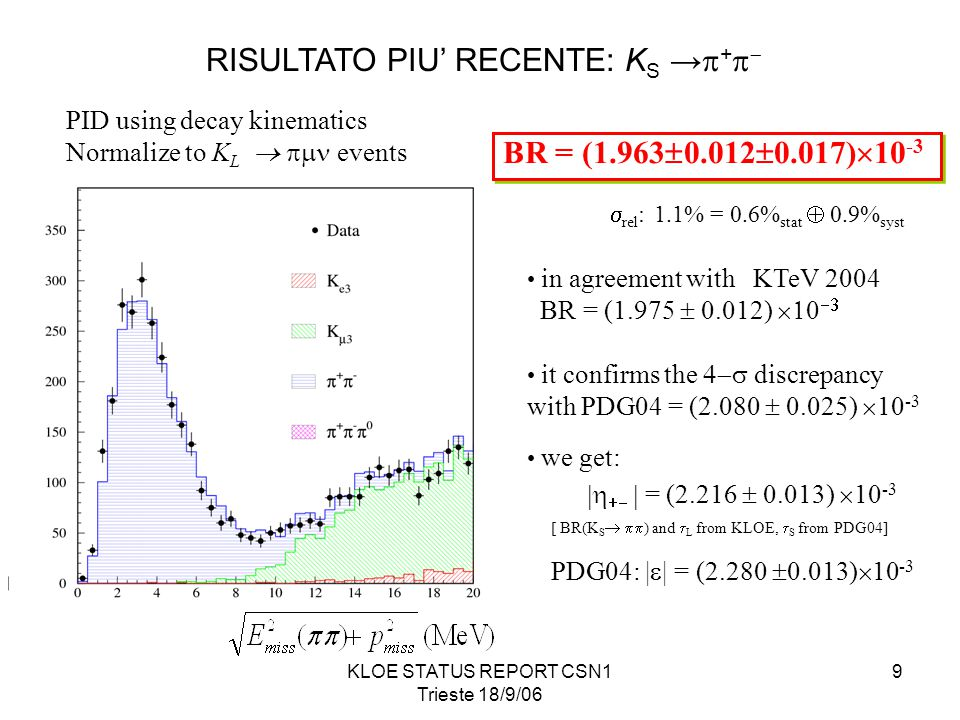 KLOE STATUS REPORT CSN1 Trieste 18/9/06 9 PID using decay kinematics Normalize to K L   events BR = (1.963  0.012  0.017)  10 -3  rel : 1.1% = 0.6% stat  0.9% syst in agreement with KTeV 2004 BR = (1.975  0.012)   it confirms the  discrepancy with PDG04 = (2.080  0.025)  10 -3 we get:    = (2.216  0.013)  10 -3 [ BR(K S   ) and  L from KLOE,  S from PDG04] PDG04: |  | = (2.280  0.013)  10 -3 RISULTATO PIU' RECENTE: K S →  +  