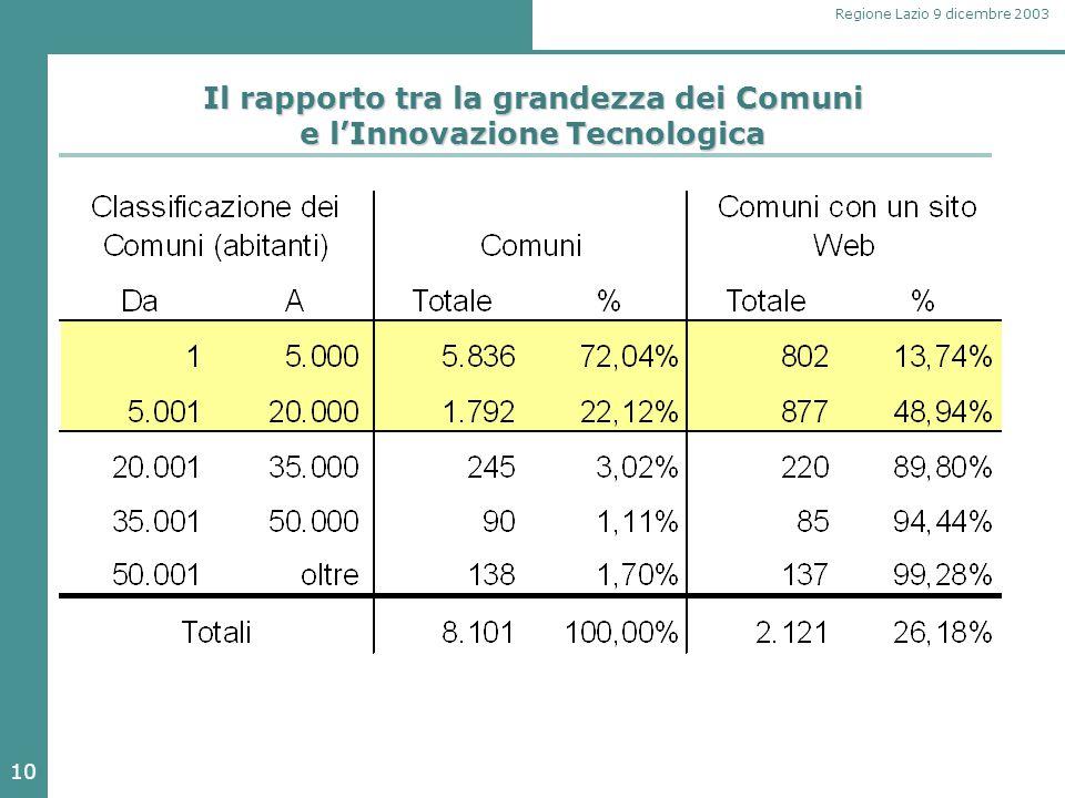 10 Regione Lazio 9 dicembre 2003 Il rapporto tra la grandezza dei Comuni e l'Innovazione Tecnologica