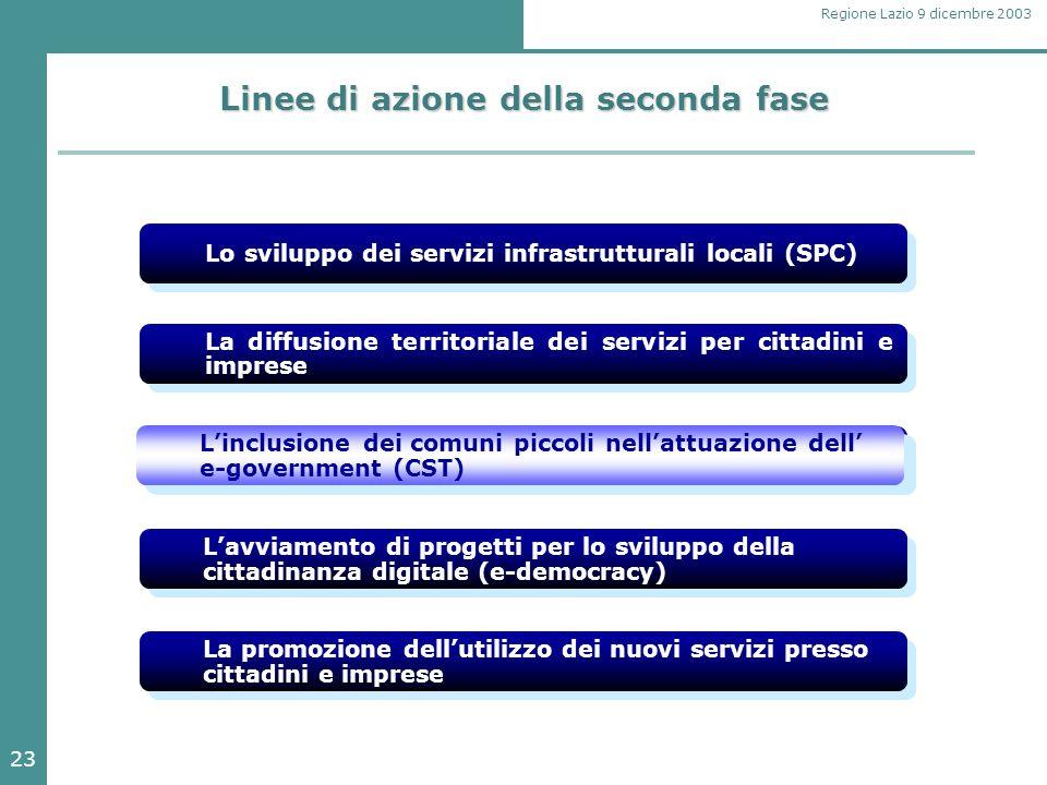 23 Regione Lazio 9 dicembre 2003 Linee di azione della seconda fase Lo sviluppo dei servizi infrastrutturali locali (SPC) La promozione dell'utilizzo