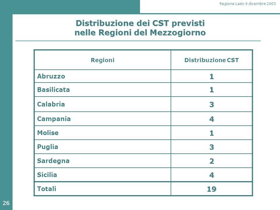 26 Regione Lazio 9 dicembre 2003 Distribuzione dei CST previsti nelle Regioni del Mezzogiorno RegioniDistribuzione CST Abruzzo1 Basilicata1 Calabria3