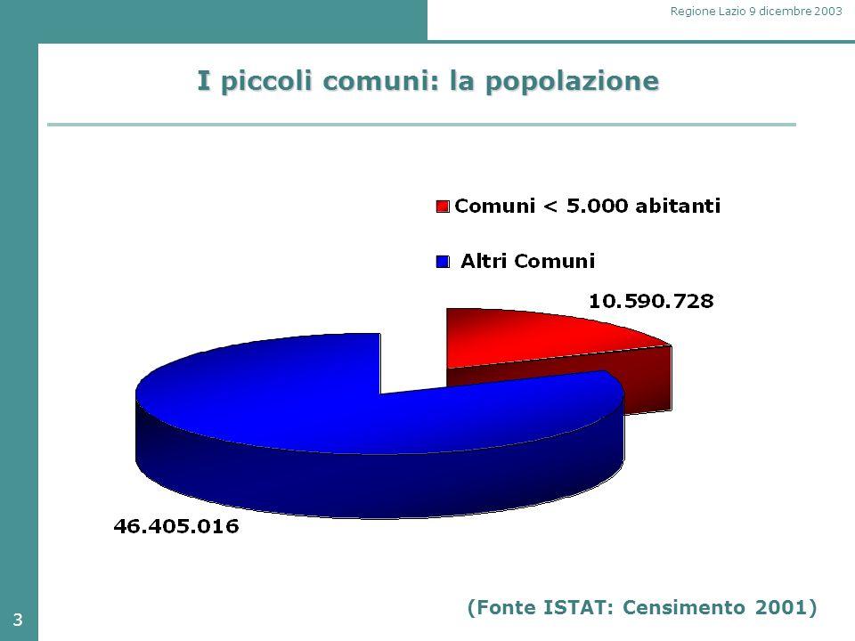 3 Regione Lazio 9 dicembre 2003 I piccoli comuni: la popolazione (Fonte ISTAT: Censimento 2001)