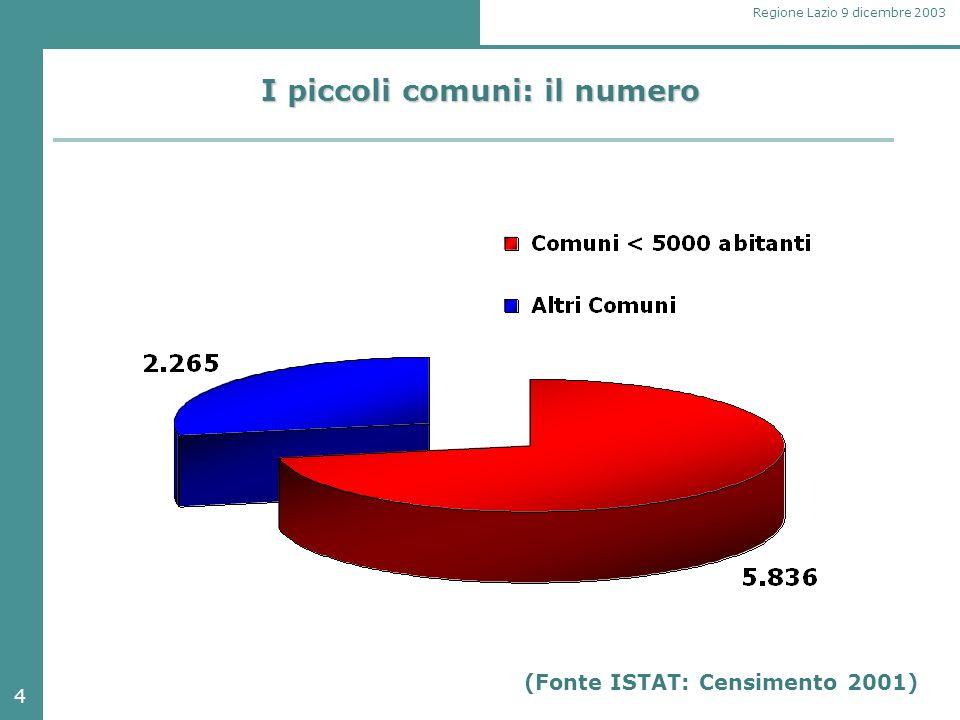 4 Regione Lazio 9 dicembre 2003 I piccoli comuni: il numero (Fonte ISTAT: Censimento 2001)