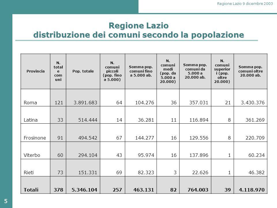 5 Regione Lazio 9 dicembre 2003 Regione Lazio distribuzione dei comuni secondo la popolazione Provincia N.