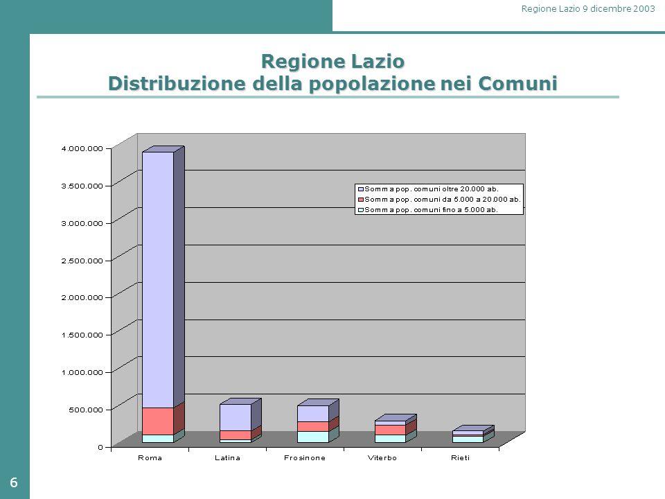 6 Regione Lazio 9 dicembre 2003 Regione Lazio Distribuzione della popolazione nei Comuni