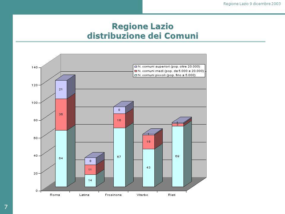 7 Regione Lazio 9 dicembre 2003 Regione Lazio distribuzione dei Comuni
