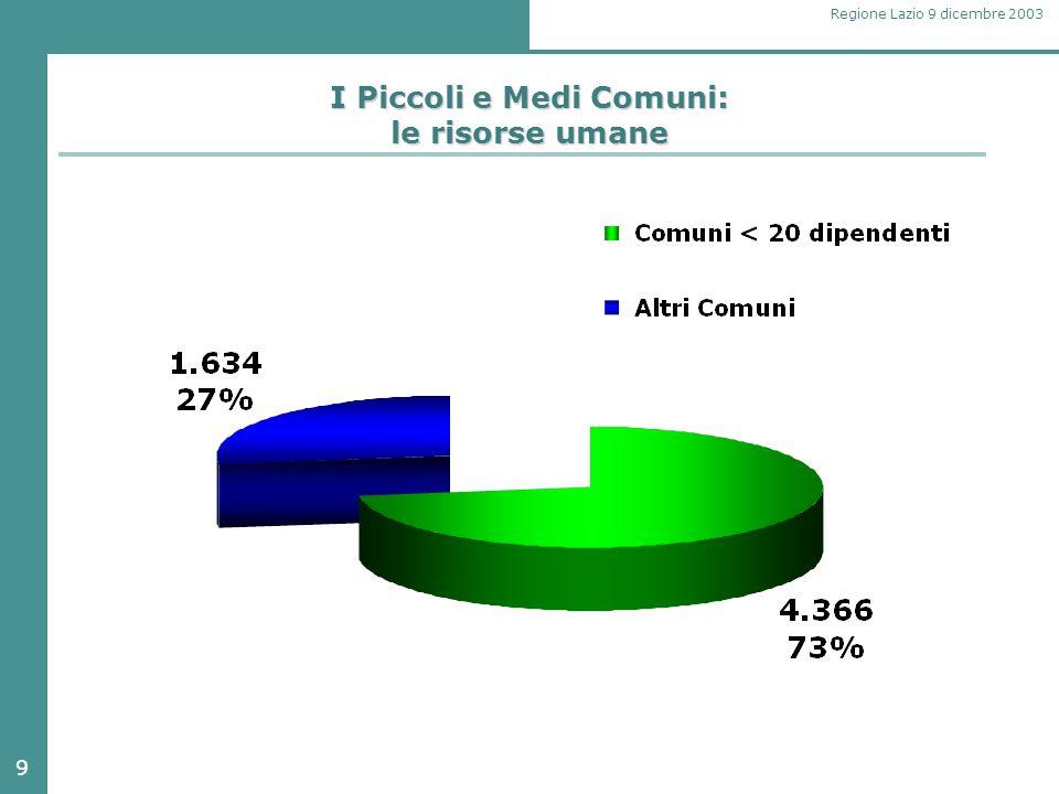 9 Regione Lazio 9 dicembre 2003 I Piccoli e Medi Comuni: le risorse umane