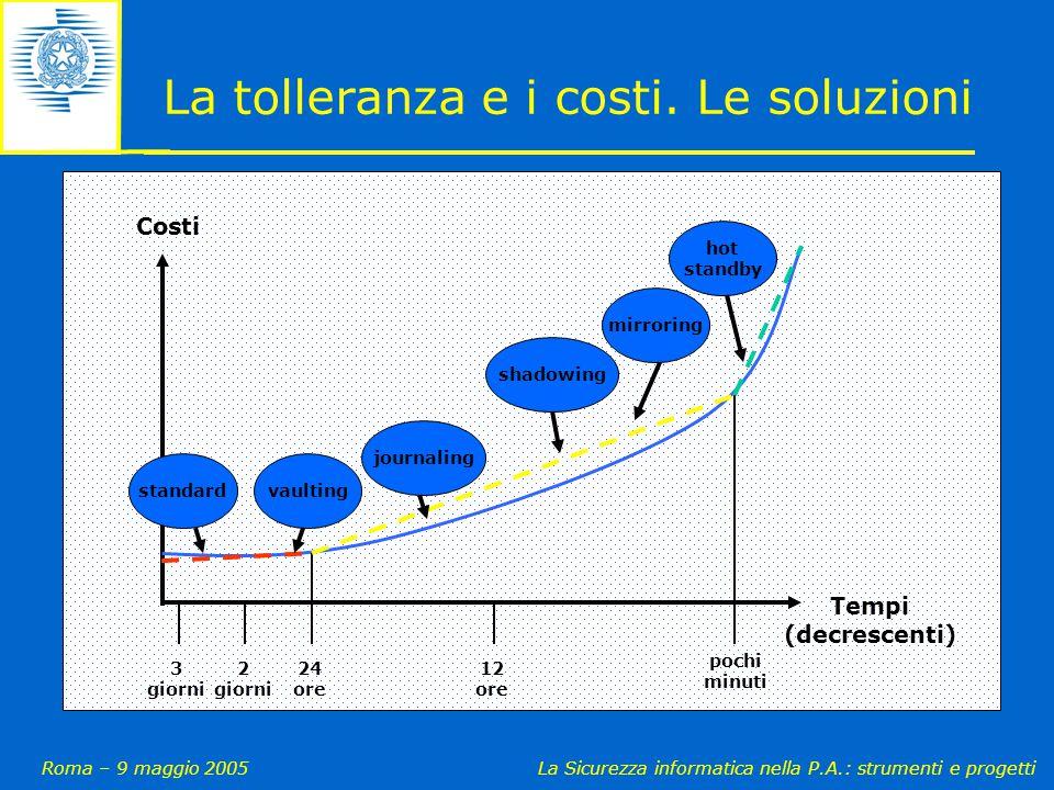 Roma – 9 maggio 2005La Sicurezza informatica nella P.A.: strumenti e progetti La tolleranza e i costi. Le soluzioni 3 giorni 2 giorni 24 ore 12 ore po