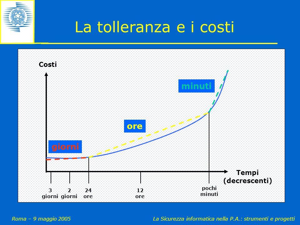 Roma – 9 maggio 2005La Sicurezza informatica nella P.A.: strumenti e progetti La tolleranza e i costi 3 giorni 2 giorni 24 ore 12 ore pochi minuti Cos