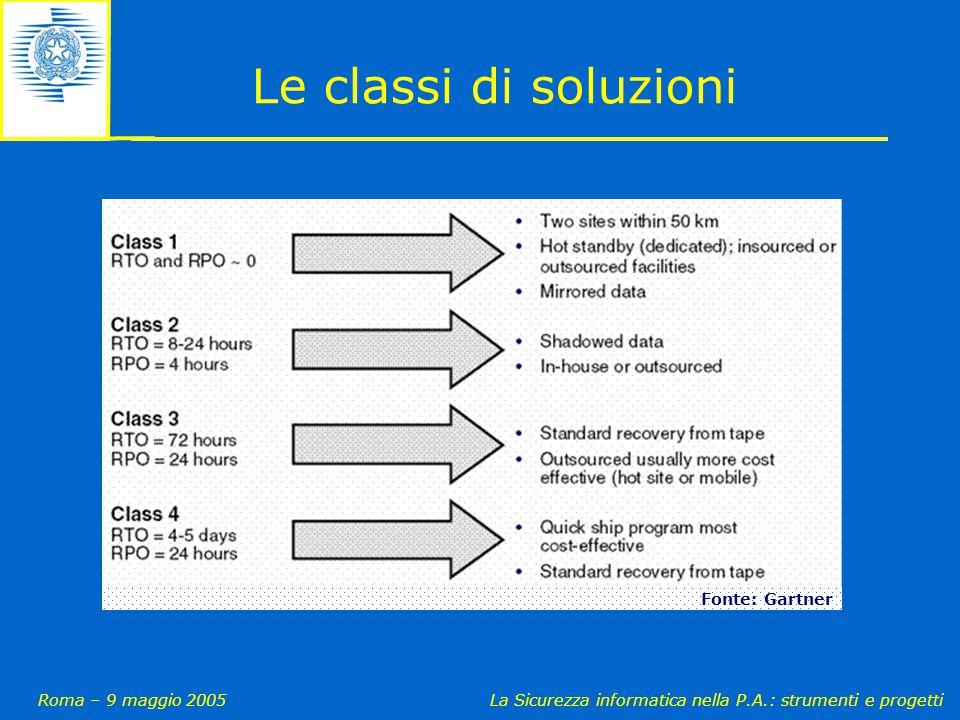 Roma – 9 maggio 2005La Sicurezza informatica nella P.A.: strumenti e progetti Le classi di soluzioni Fonte: Gartner