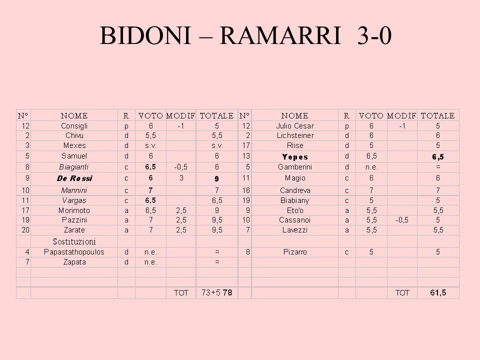 BIDONI – RAMARRI 3-0