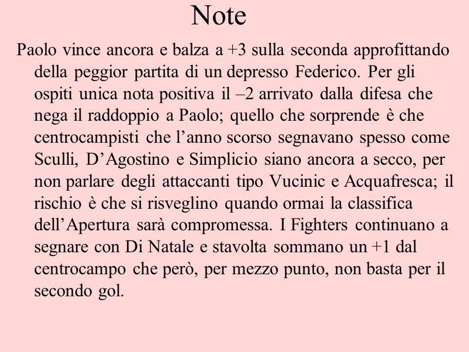 Note Paolo vince ancora e balza a +3 sulla seconda approfittando della peggior partita di un depresso Federico.